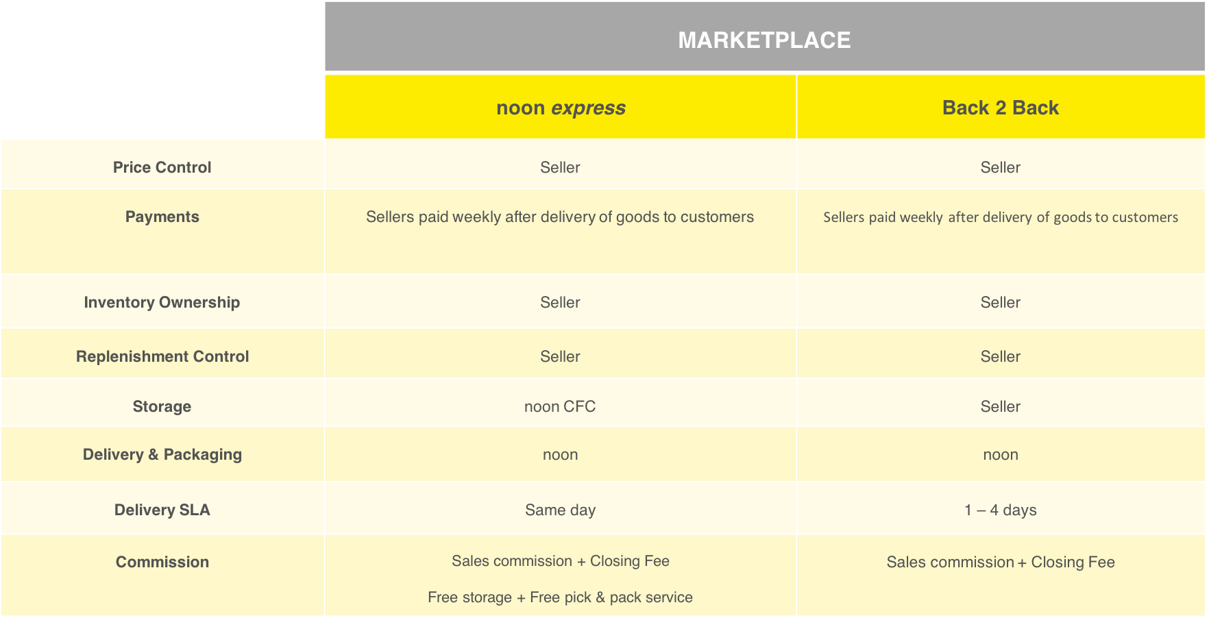 What Are The Key Differences Between Seller B2b And Noon Express Noon Seller Support