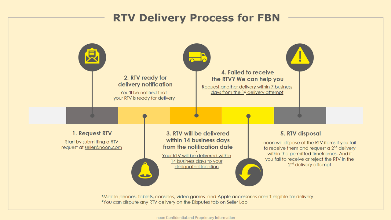 Fbn Return To Vendor Rtv Inventory Notification And Process Noon Seller Support